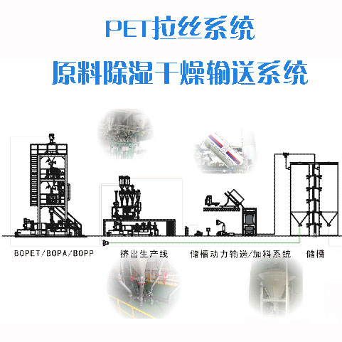 PET拉丝系统原料除湿干燥输送系统