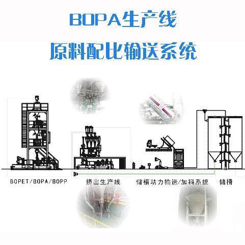 BOPA生产线原料配比输送系统