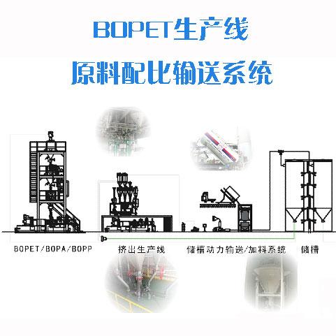 BOPET生产线原料配比输送系统