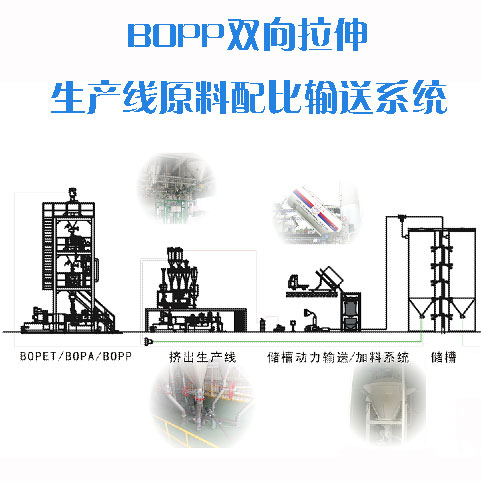 BOPP双向拉伸生产线原料配比输送系统