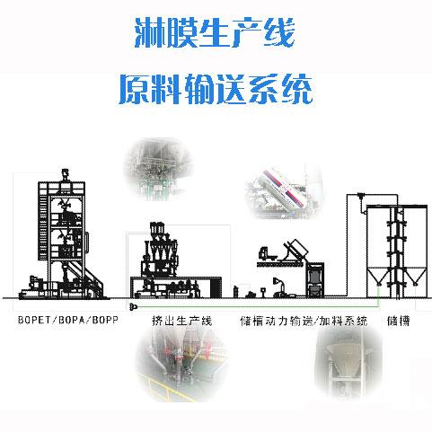 淋膜生产线原料输送系统